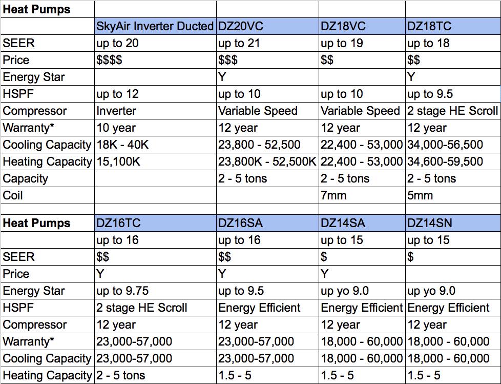 Daikin Heat Pump Comparison Chart
